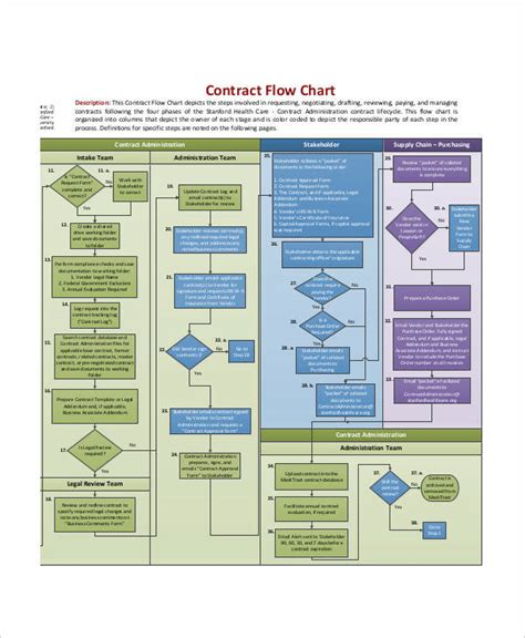 contracts flowchart contracts flowchart create a flowchart