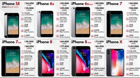apple iphone series quick specifications price  india