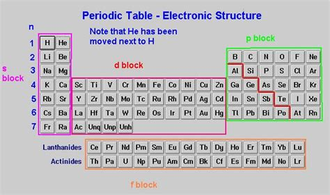 printable periodic table with energy levels april 2011 kimistry chem 11