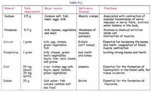 Nutrient Deficiency Diseases In Plants - essay on nutritional deficiency diseases