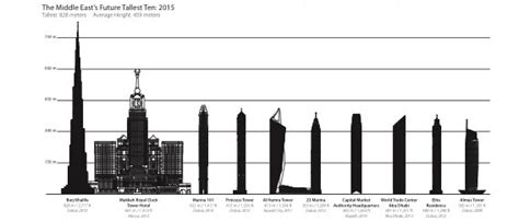 150 metres in feet uae property boom 192 towers to rise over 150 metres by