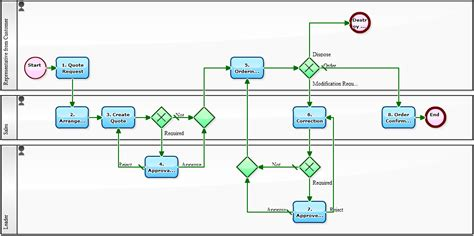 supply chain management workflow supply chain supply chain workflow