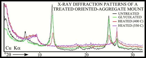 how to read an x ray diffraction pattern u s geological survey open file report 01 041