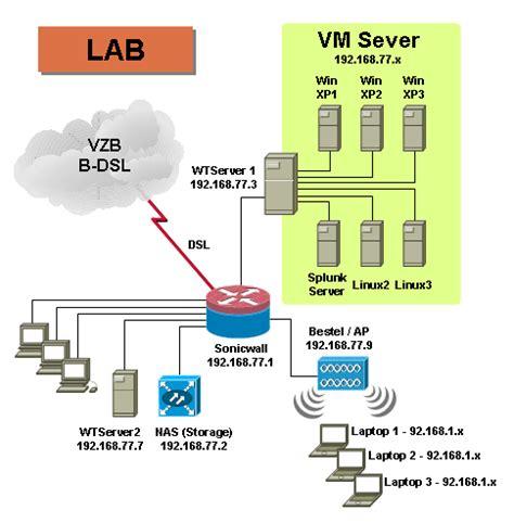 network lab layout troubleshooting exle using splunk syslog