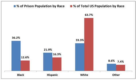 prison statistics by race 2014 racial profiling statistics 2014 car interior design