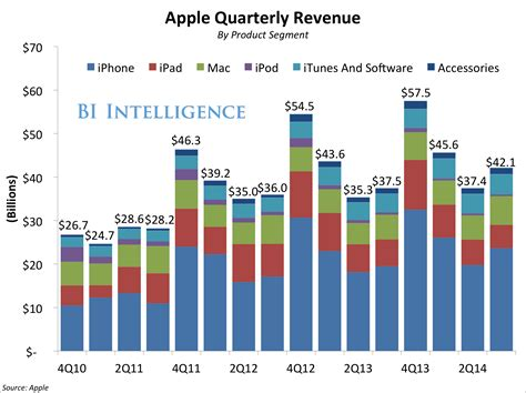 apple yearly revenue apple earnings beats on iphone sales whiffs on ipad