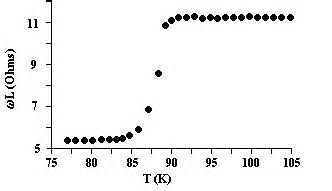 coil inductance vs temperature superconductors magnetic susceptibility