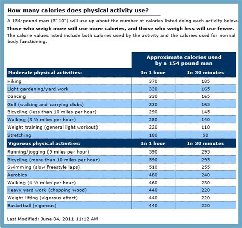 how many calories does a how many calories does physical activity really use 7xfit lifestyles for better