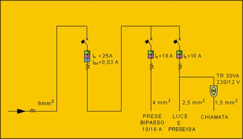 schema elettrico centralino appartamento fig 3 5 lo schema elettrico centralino di distribuzione