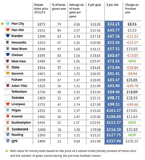 chionship results and table football leauge tables football value league table qpr