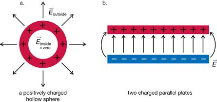 electric field within conductor module 3