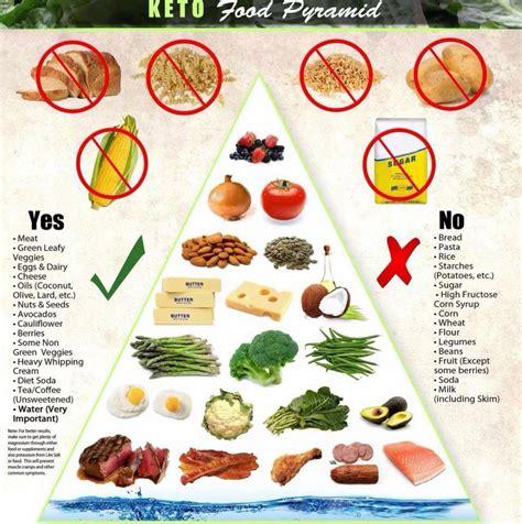 vegetables keto reddit food pyramids my loss journey on lchf