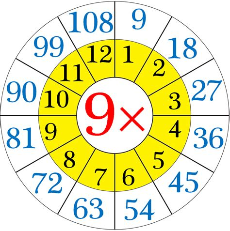 nine a nine s addition trick books multiplication table of 9 repeated addition by 9 s
