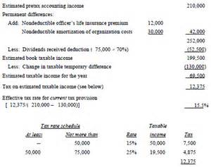 income tax provision template accounting for income taxes in interim periods ifrs gaap
