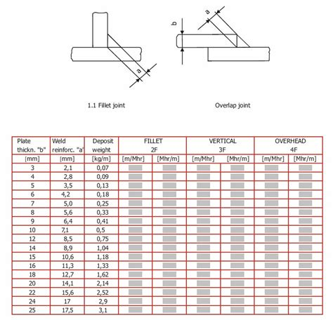 Technical Calculation And Estimator S Man Hour Manual By