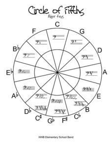 Circle Of Fifths Blank Worksheet