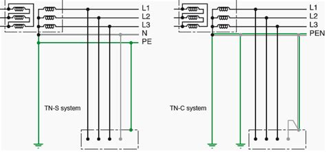 tt earthing system diagram characteristics of different earthing systems