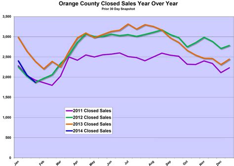 oc housing blog orange county housing report housing is revving its engine