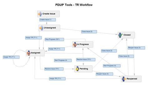workflow concepts jira bug workflow 28 images jira workflow for software