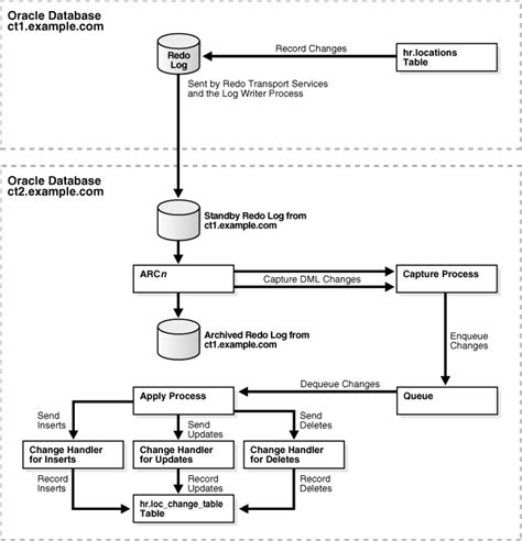 oracle change table name using oracle streams to record table changes