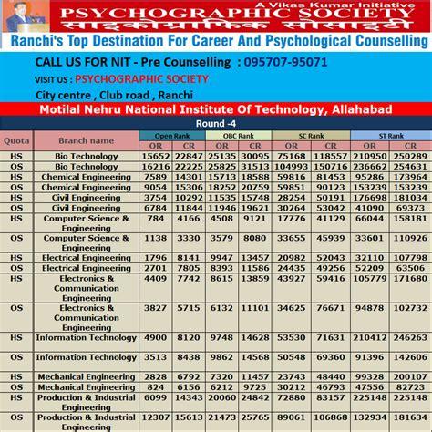 Mnnit Allahabad Mba Cut by Career By Vikas Kumar Career Counsellor Ranchi Nit