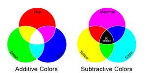 additive colors the additive and subtractive color systems are two ways of