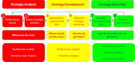 How To Plan And Execute Strategy rocstrategy helps you plan execute winning strategies