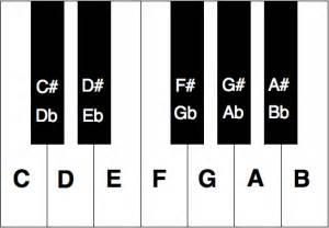Piano Key Notes by Piano Key Chart