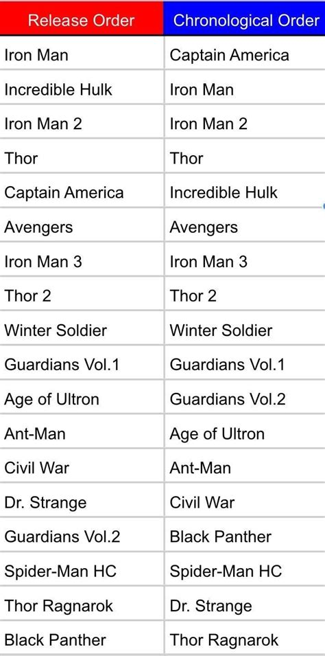 marvel film order list made a chronological order mcu movie list marvel