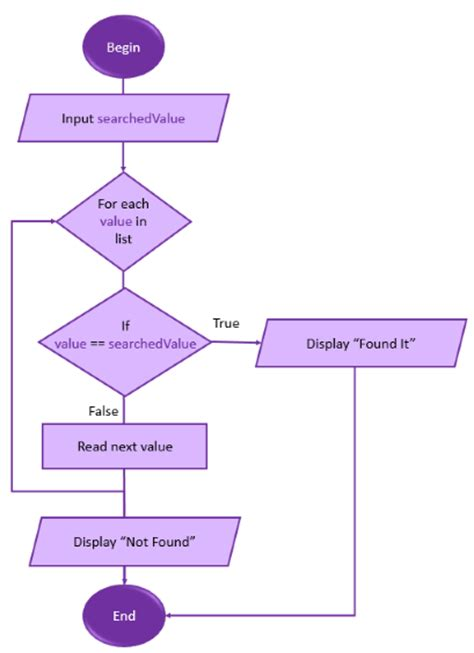 flowchart for linear search in c flowchart for linear search in c 28 images index of