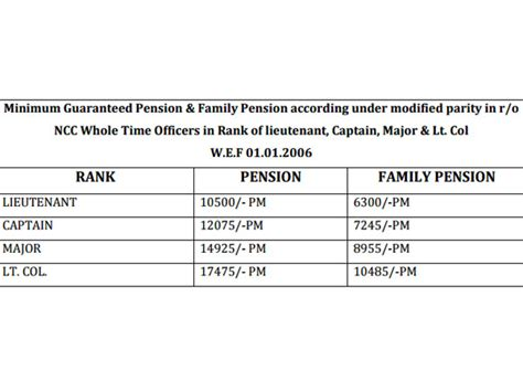 payment of arrears of pensions to pre 2006 pensioners we 7th pay commission why you must wait till july 5 check