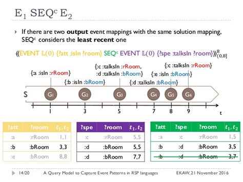 pattern matching query rsep ql a query model to capture event pattern matching