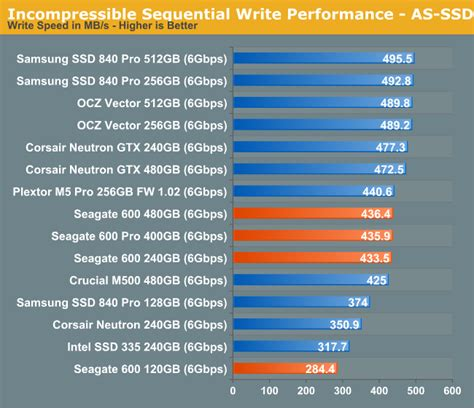 ssd bench mark random sequential performance the seagate 600 600