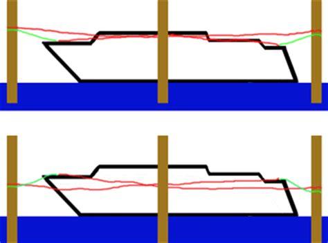 boat spring line sailboat2adventure spring lines for berthing docking