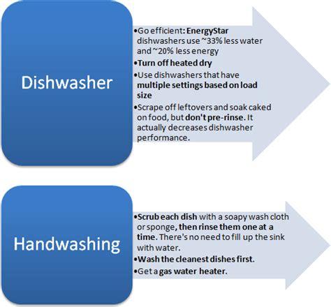Dishwashers Vs Hand Washing Chem E With A Conscience Dishwashing Man Vs Machine