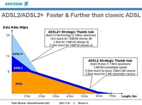 telecom test velocità adsl adsl adsl reports