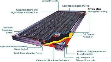solar panel section solar collector panel cross section knowledge pinterest