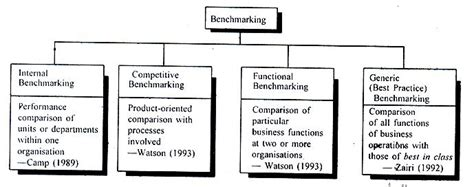 types of bench mark types of benchmarking help for benchmarking management