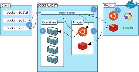 Docker Run Documentation