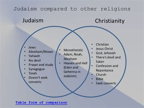 similarities between islam and christianity venn diagram image gallery judaism and christianity
