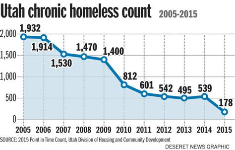 housing first utah 10 years of proof utah discovered cure for homelessness ben hanson