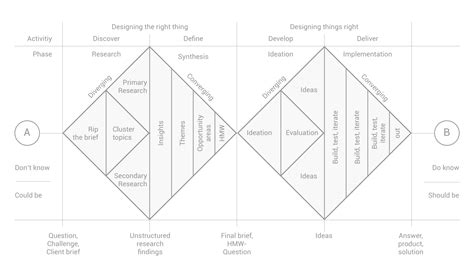 design thinking double diamond how to apply a design thinking hcd ux or any creative
