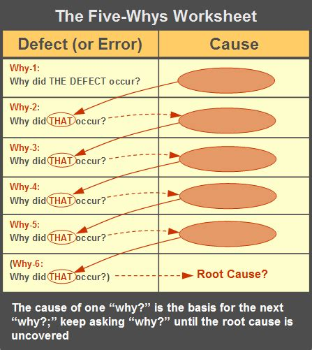 Five Why S Worksheet Qualitytrainingportal 5 Whys Root Cause Analysis Template