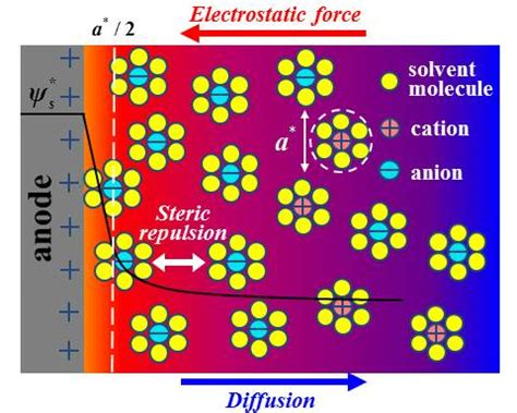electric layer capacitor performance of a new mesoporous carbon interfacial and transport phenomena in supercapacitors