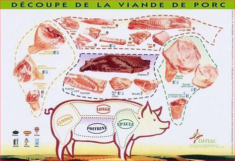 2206033216 la decoupe des viandes de schema decoupe viande porc jpg maman recette