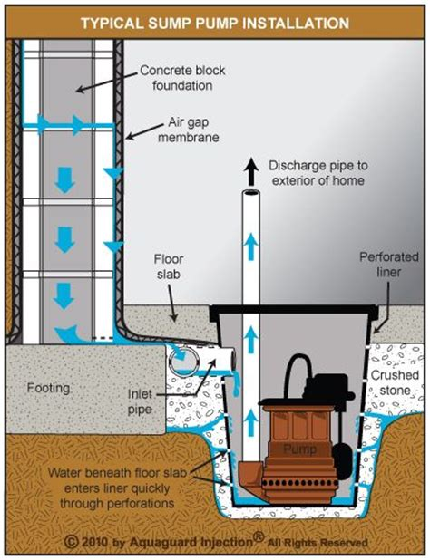 Finishing Basement Ideas best 25 sump pump ideas on pinterest dryer duct