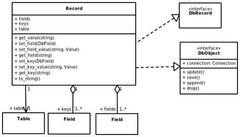 class diagram definition in uml record class