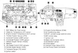 P0441 Hyundai Solution For Quot 2000 Hyundai Elantra With A Quot Fixya
