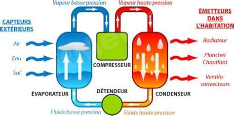 Fonctionnement D Une Pompe à Chaleur 3889 by Pompe 224 Chaleur