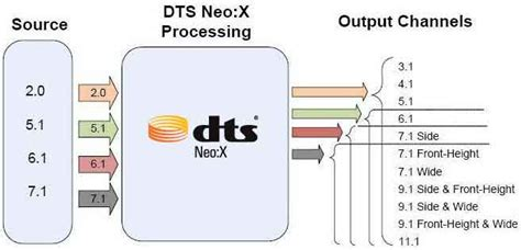 format audio dts neo 2 5 image gallery dts neo